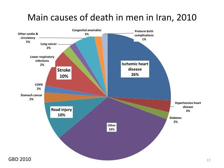 Main causes of death in men in Iran, 2010