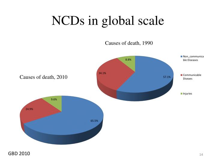 NCDs in global scale