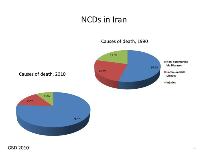 NCDs in Iran