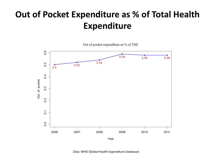 Out of Pocket Expenditure as % of Total Health Expenditure