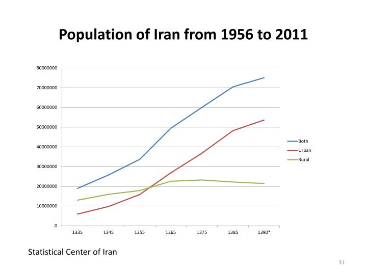 Population of Iran from 1956 to 2011