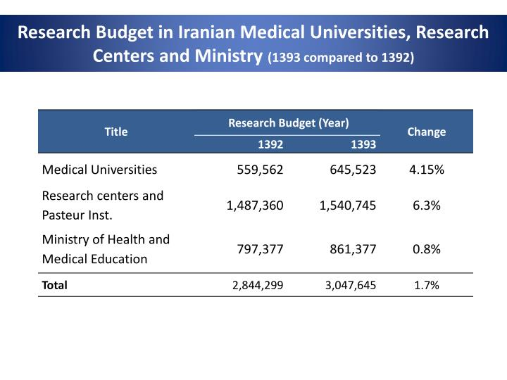 Research Budget in Iranian Medical Universities, Research Centers and Ministry