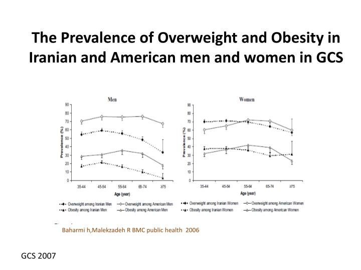 The Prevalence of Overweight and Obesity in Iranian and American men and women in GCS