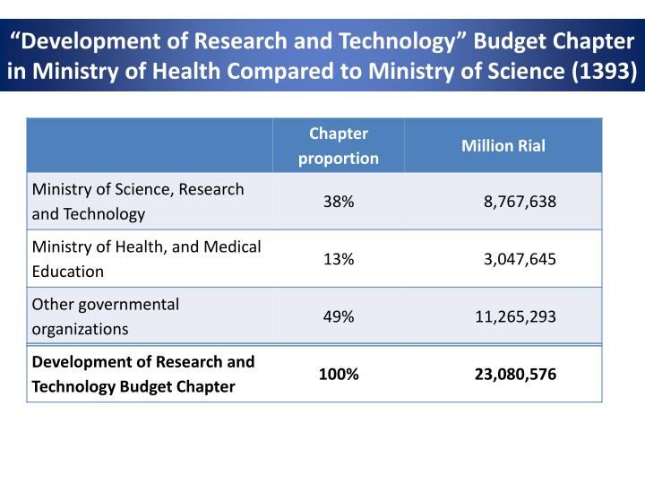 """""""Development of Research and Technology"""" Budget Chapter"""