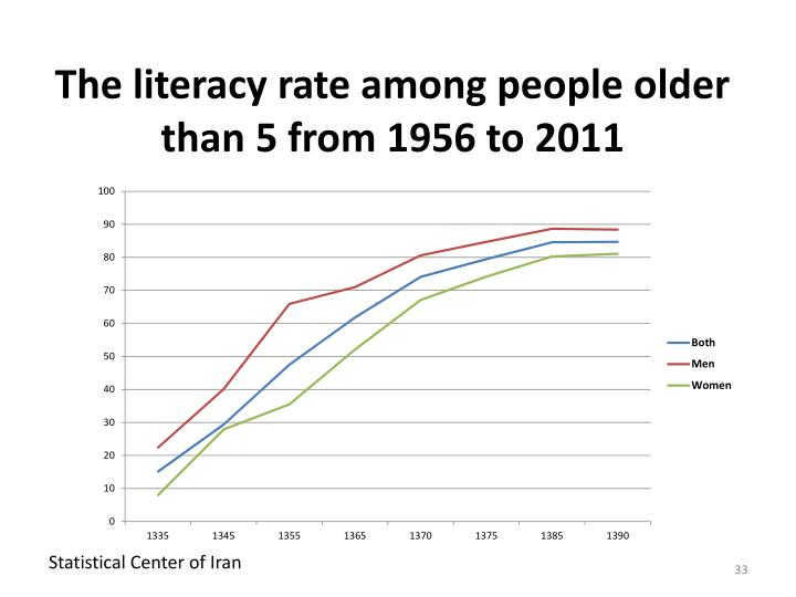 The literacy rate among people older than 5 from 1956 to 2011