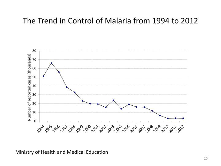 The Trend in Control of Malaria from 1994 to 2012