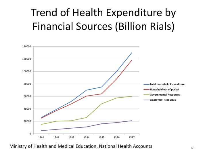 Trend of Health Expenditure by Financial Sources (Billion
