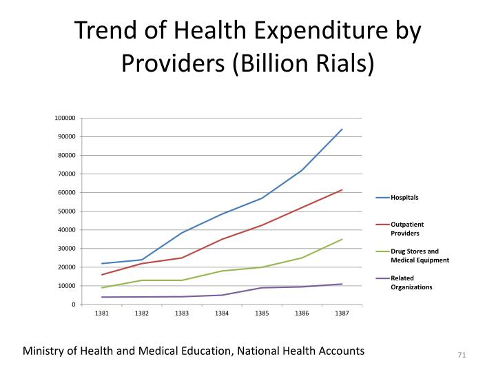 Trend of Health Expenditure by Providers (Billion