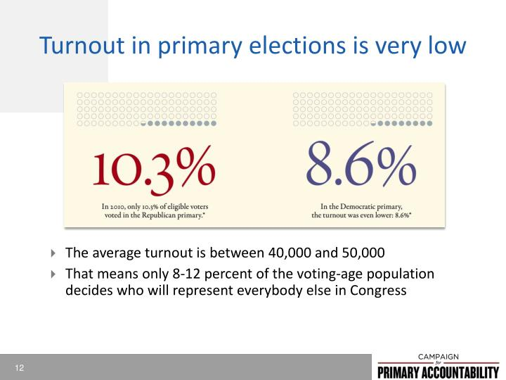 Turnout in primary elections is very low