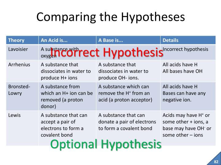 Comparing the Hypotheses