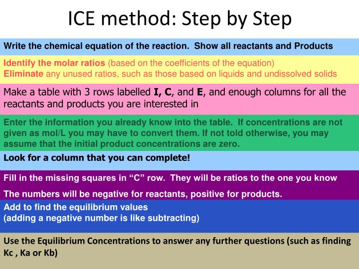 ICE method: Step by Step