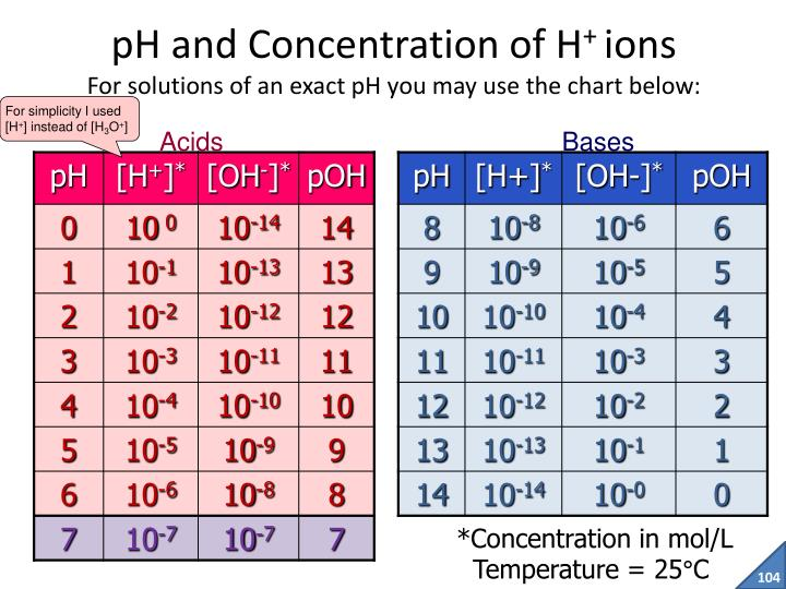 pH and Concentration of H
