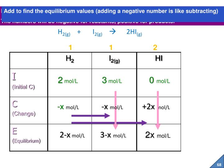 Add to find the equilibrium values (adding a negative number is like subtracting)