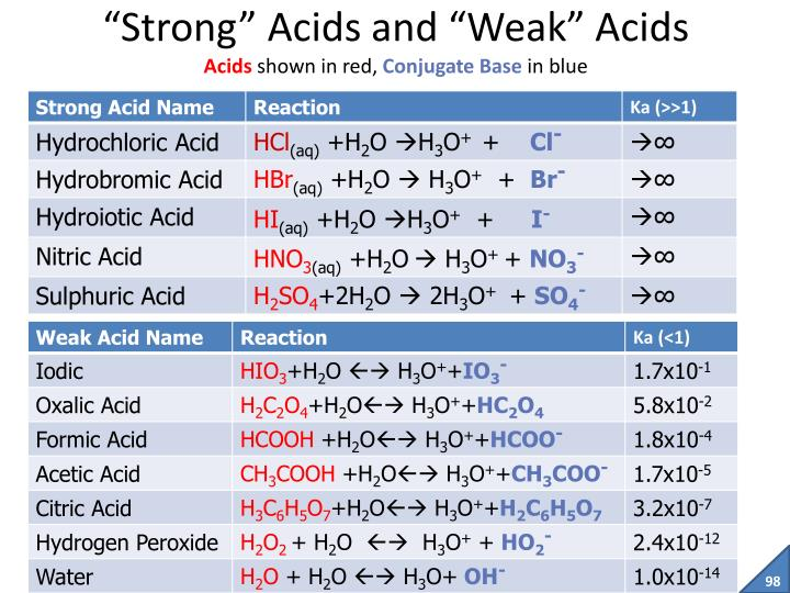 """Strong"" Acids and ""Weak"" Acids"