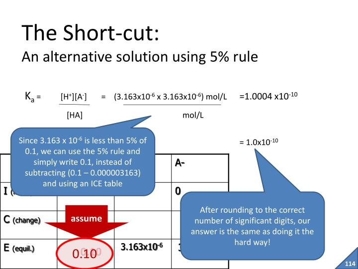 The Short-cut: