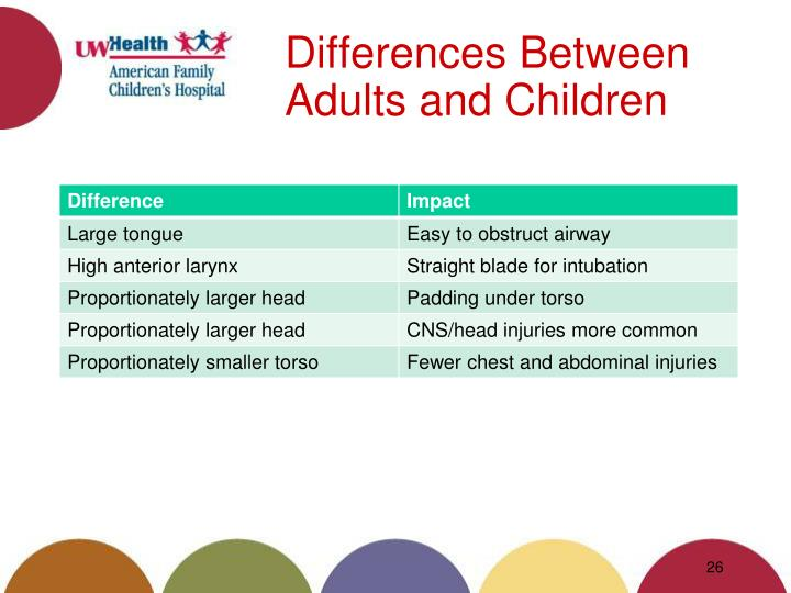a difference between children and adults The differences between baby/child brain injury and adult brain injury infants and children who suffer traumatic brain injuries typically have a worse prognosis (expected outcome) than adults who suffer similar injuries.