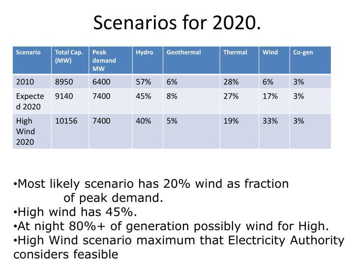 Scenarios for 2020.