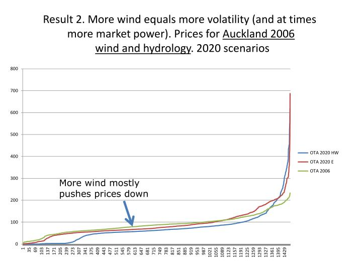 Result 2. More wind equals more volatility (and at times