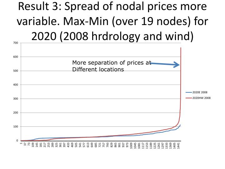 Result 3: Spread of nodal prices more variable. Max-Min (over 19 nodes) for 2020 (2008