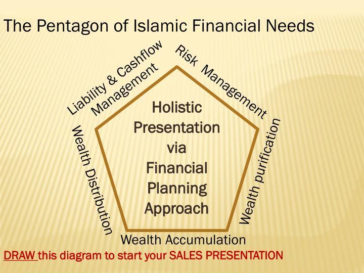 The Pentagon of Islamic Financial Needs