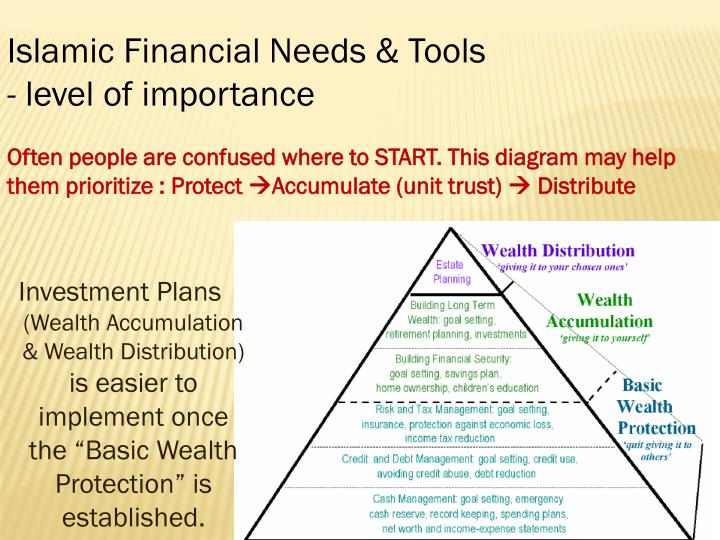 Islamic Financial Needs & Tools