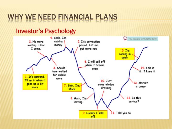 Why we need Financial Plans