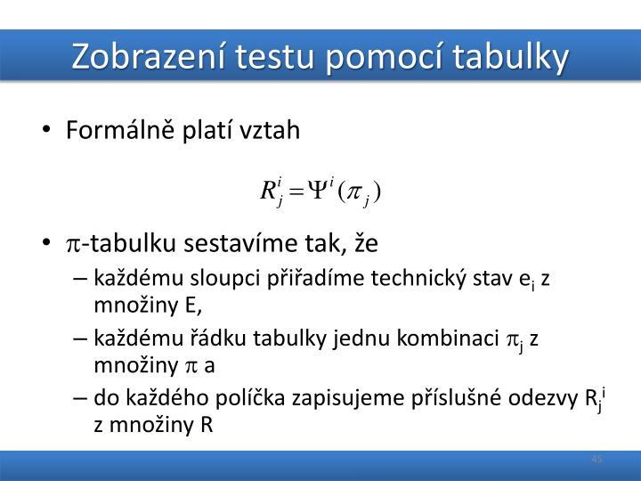 Zobrazení testu pomocí tabulky