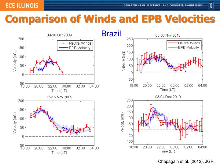 Comparison of Winds and EPB Velocities