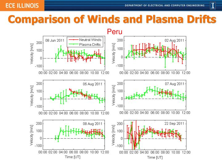 Comparison of Winds and Plasma Drifts