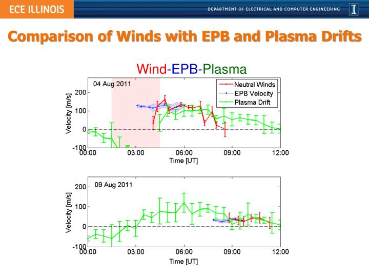 Comparison of Winds with EPB and Plasma Drifts