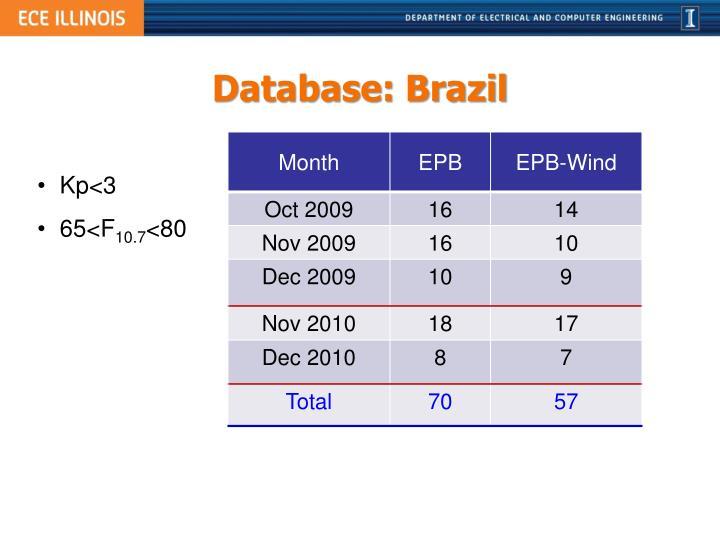 Database: Brazil