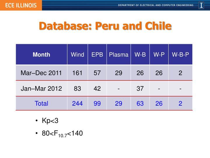 Database: Peru and Chile