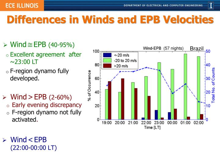 Differences in Winds and EPB Velocities