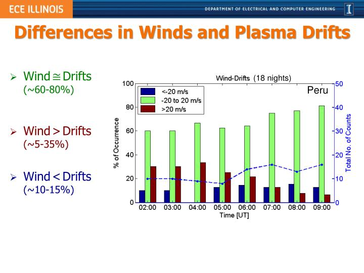 Differences in Winds and Plasma Drifts