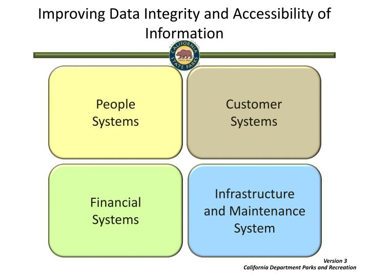 Improving Data Integrity and Accessibility of Information