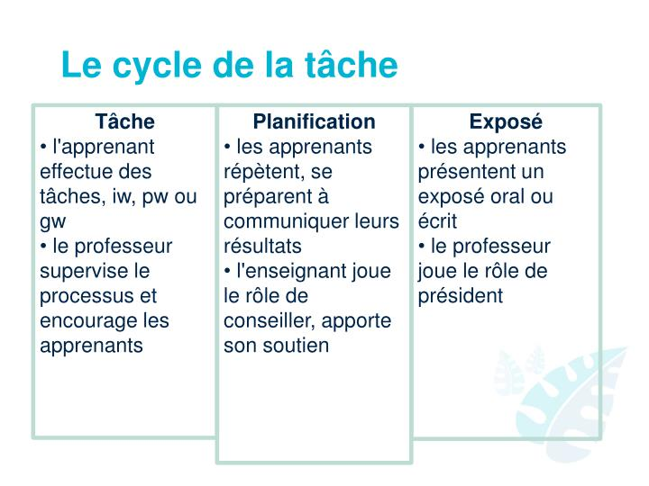 Le cycle de la tâche