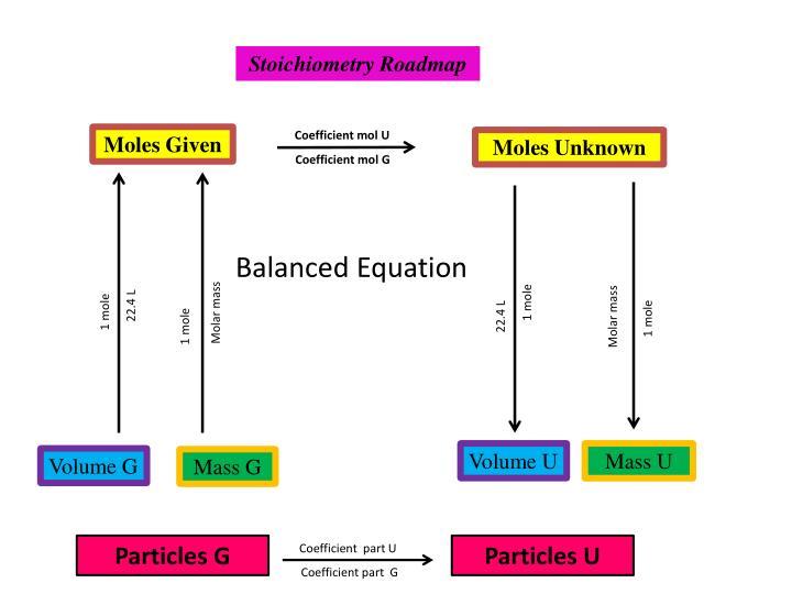 Stoichiometry Roadmap
