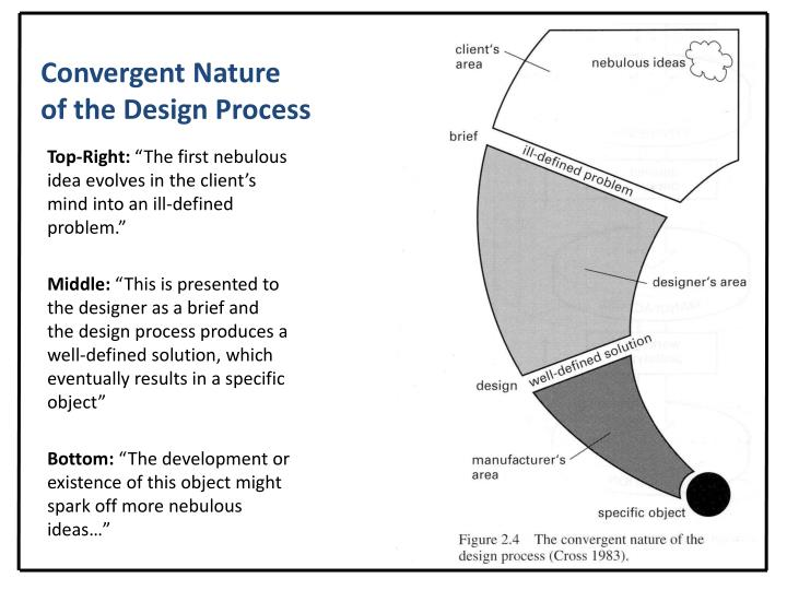 Convergent Nature of the Design Process