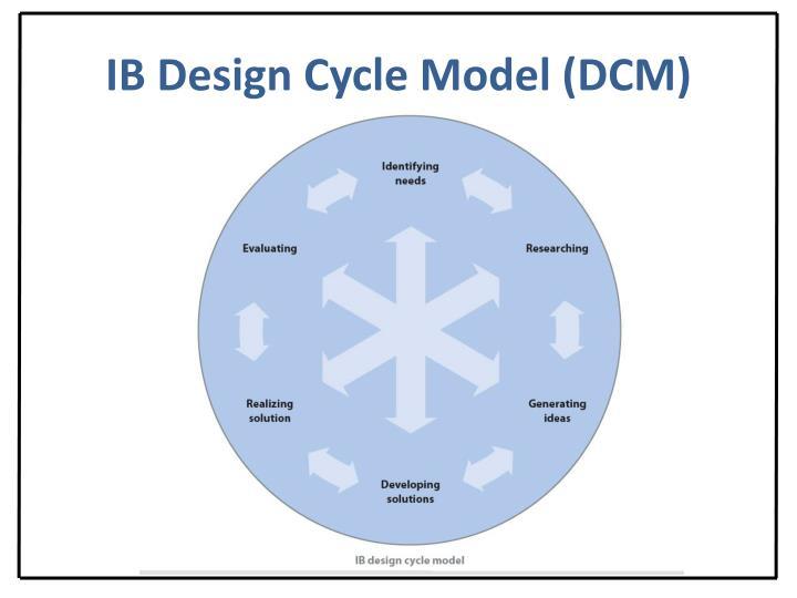 IB Design Cycle Model (DCM)