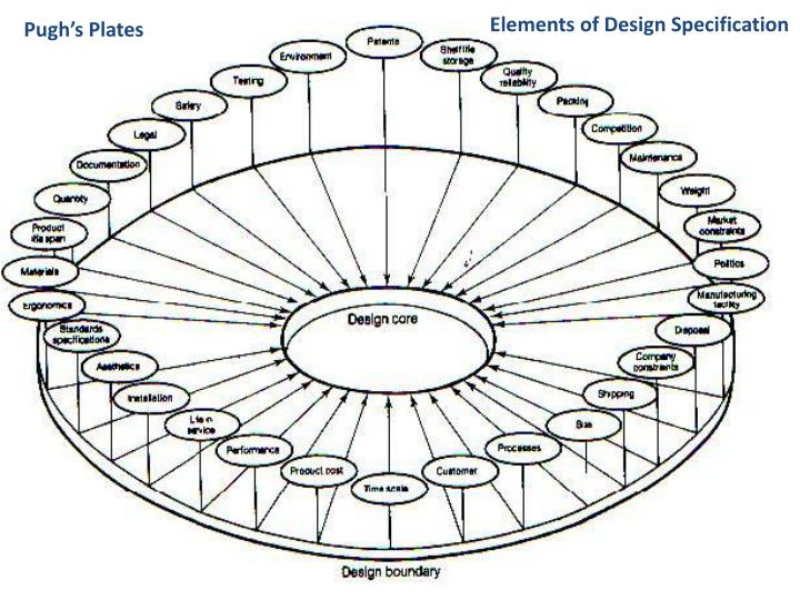 Elements of Design Specification