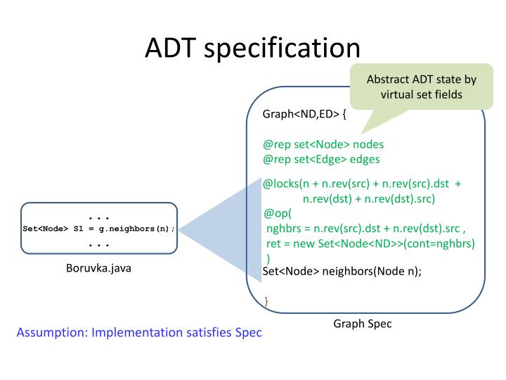 ADT specification