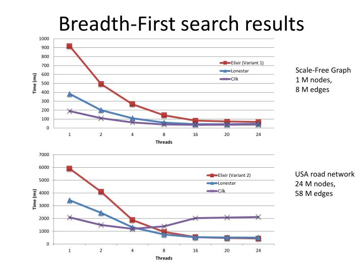 Breadth-First search results