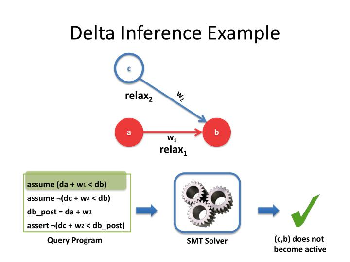 Delta Inference Example