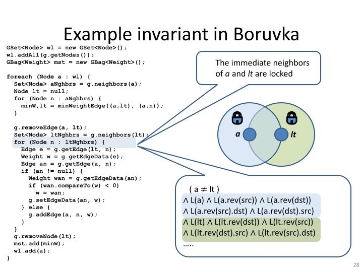 Example invariant in