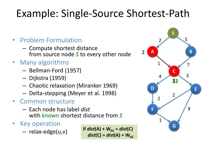 Example: Single-Source Shortest-Path