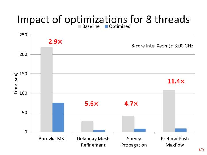 Impact of optimizations for 8 threads