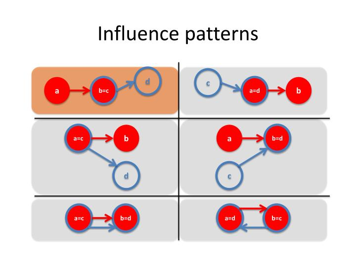 Influence patterns