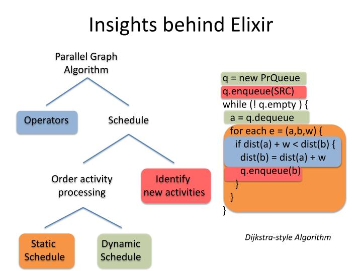 Insights behind Elixir