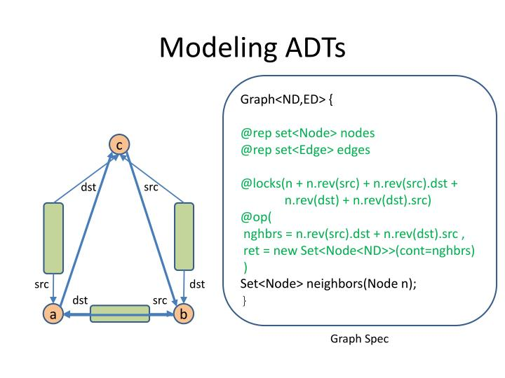 Modeling ADTs
