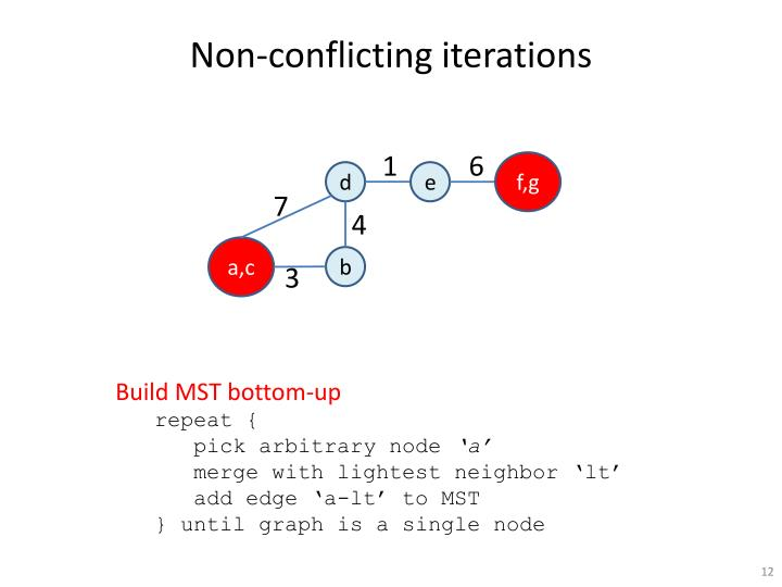 Non-conflicting iterations